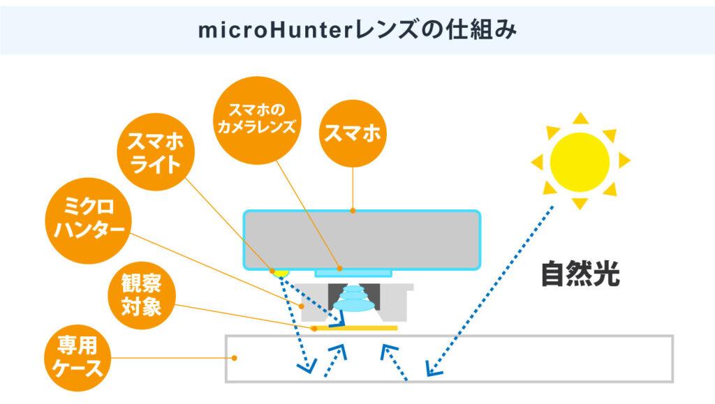 microHunterレンズの仕組み