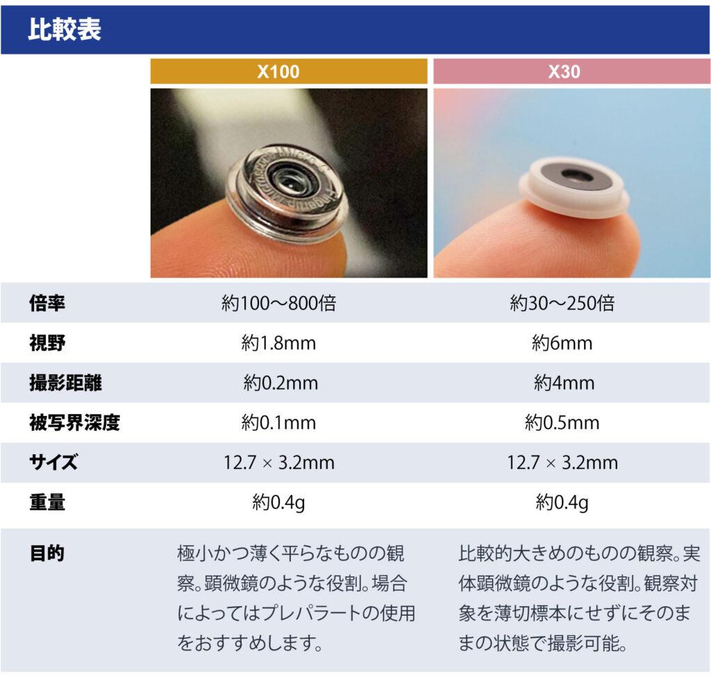 microHunter X30とX100の比較表